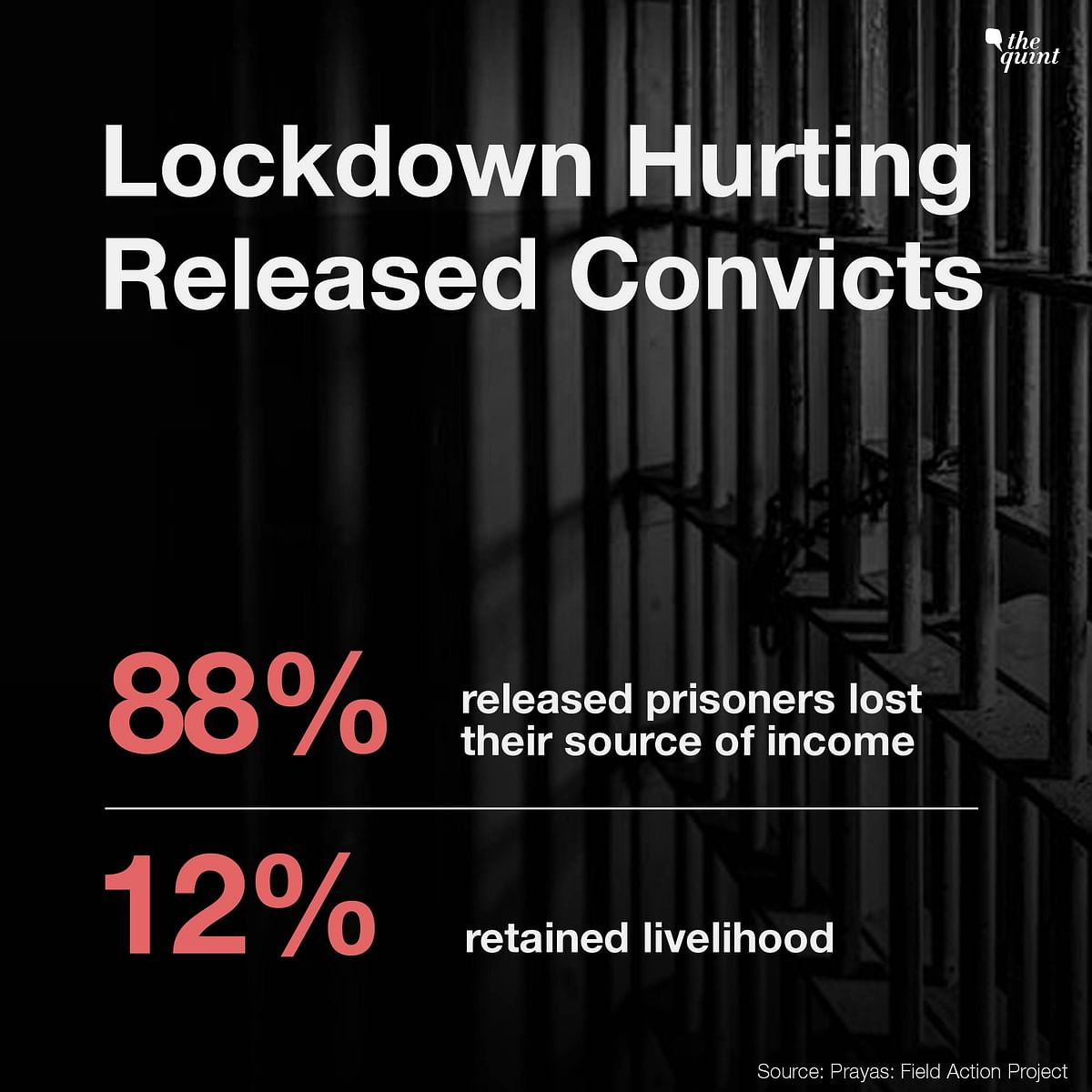 Post Lockdown, 88% Released Prisoners Face Livelihood Struggle