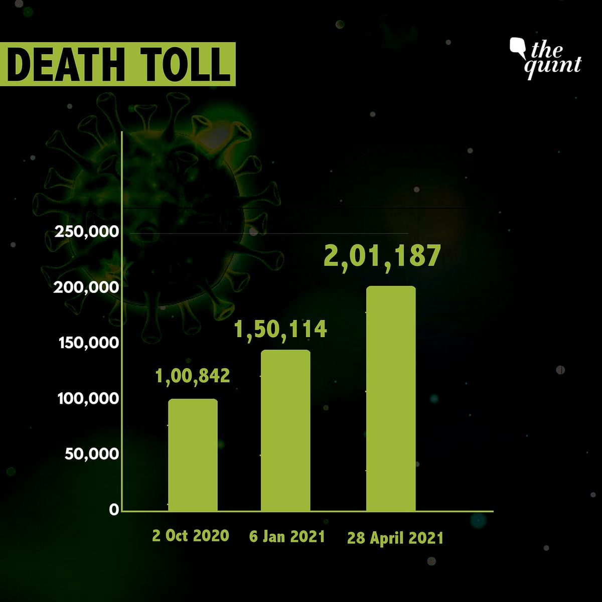 India had crossed the 1 lakh mark on 2 October, 2020.