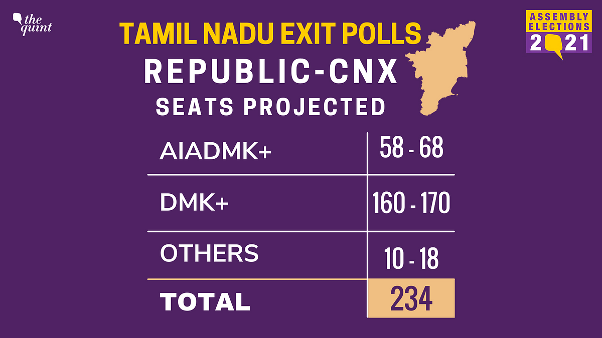 TN Exit Polls: DMK-Cong Projected to Sweep Polls With 160+ Seats