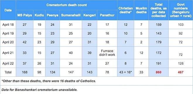 Cremetorium death count.