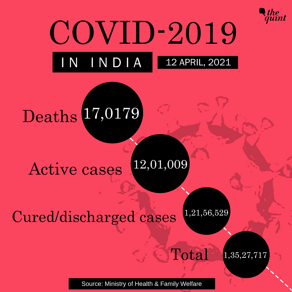 India Sees Record High of 1,68,912 Fresh COVID Cases, 904 Deaths