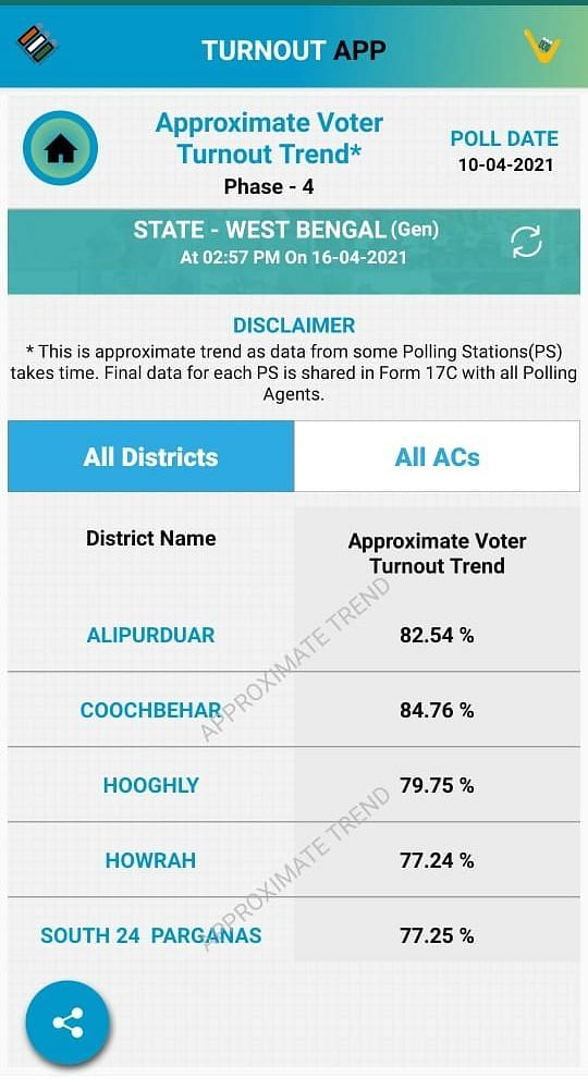 Votes Polled is Key Data: Why is Election Commission Hiding It?