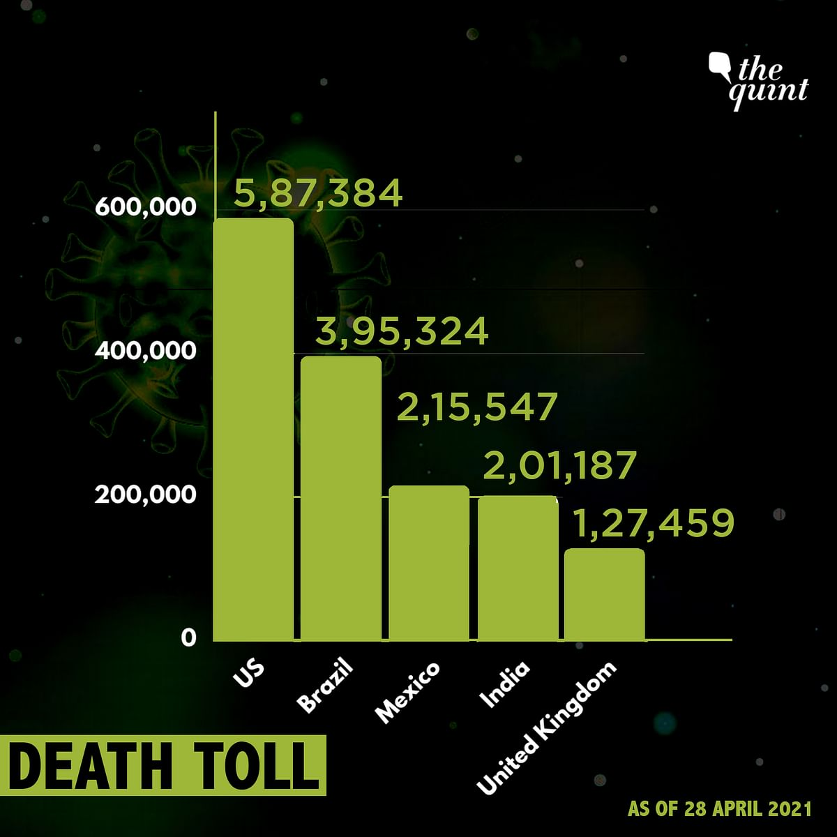 India Officially Crosses 2 Lakh COVID Deaths Amid Raging 2nd Wave