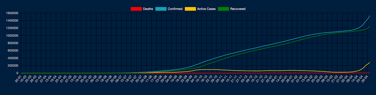 Data showing coronavirus cases, persons discharged, deaths and recoveries.