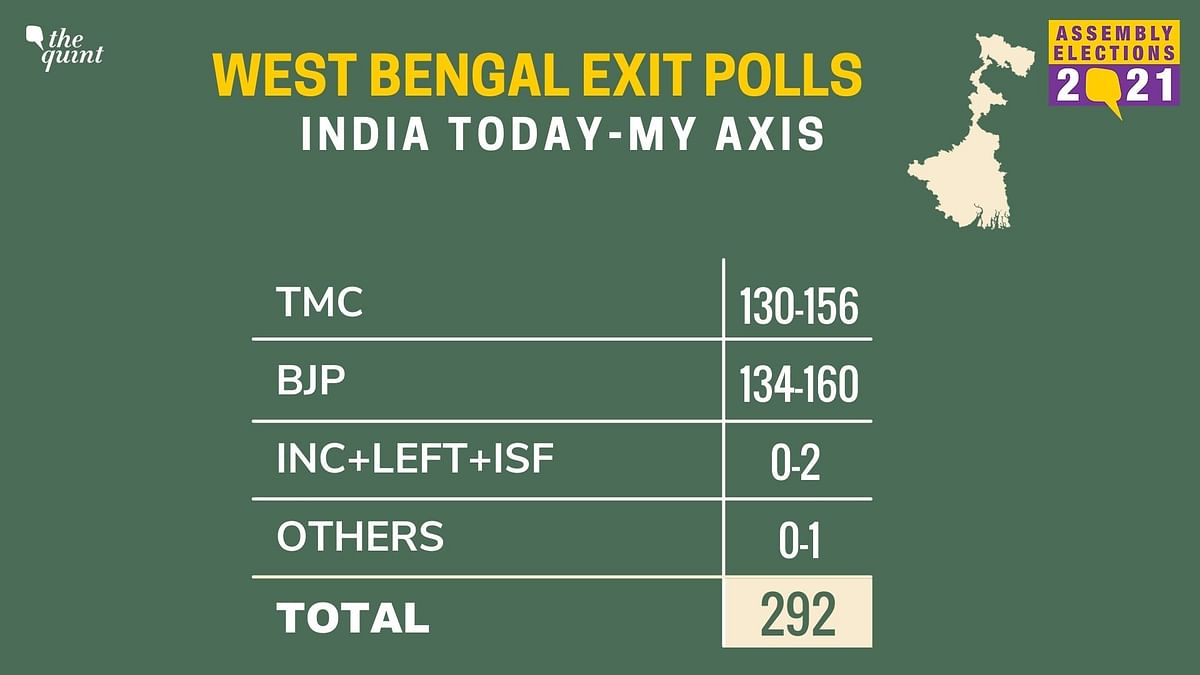Two WB Exit Polls Predict Tough TMC-BJP Fight, Others See TMC Win
