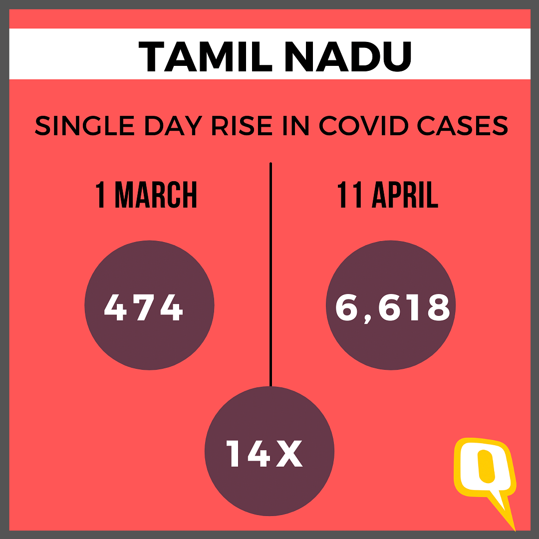 40 Days of Polls: 22 Times Rise in WB COVID Cases, 14 Times in TN