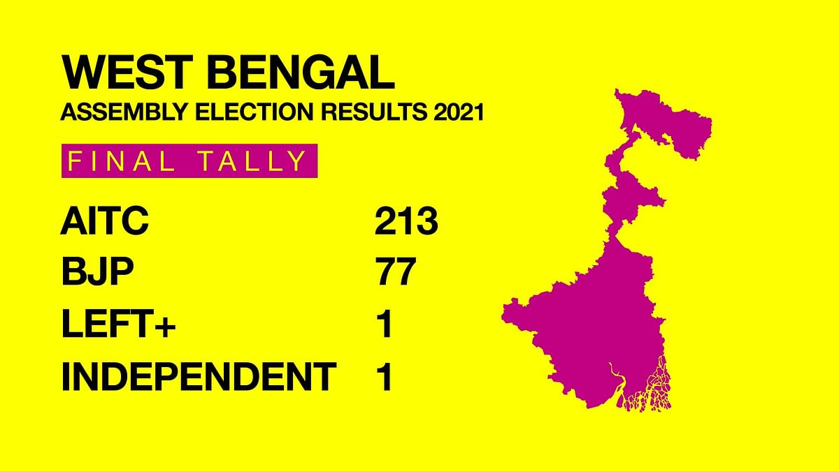 TMC Returns in Bengal With 213 Seats.