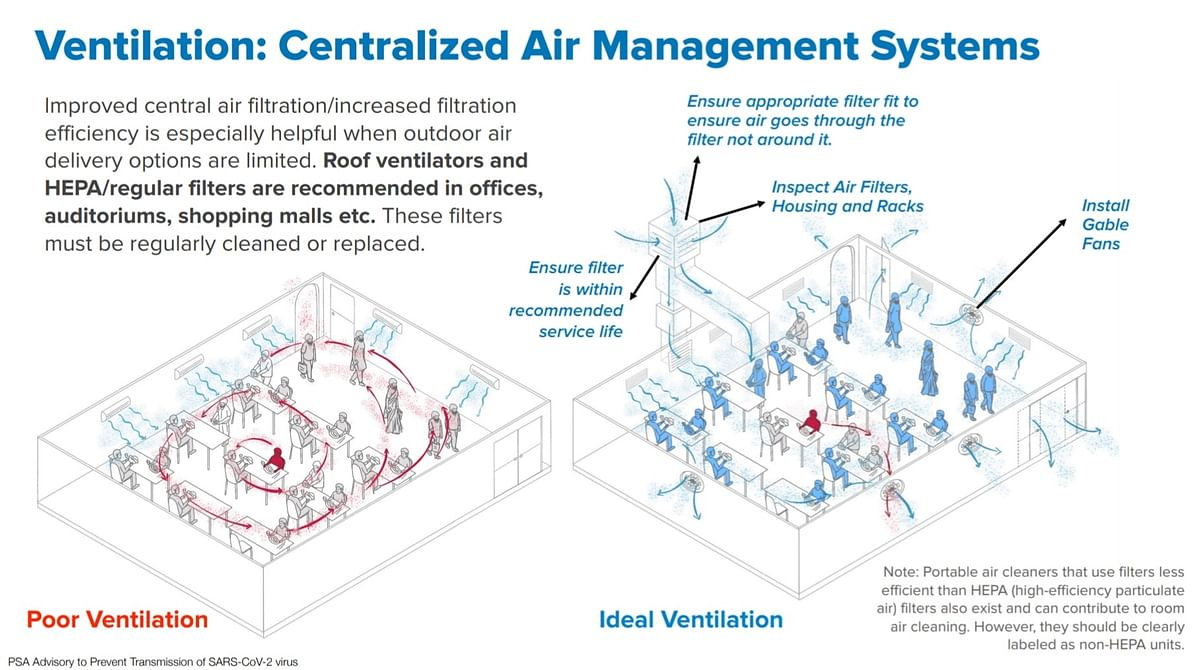 Good ventilation for centralised AC systems.