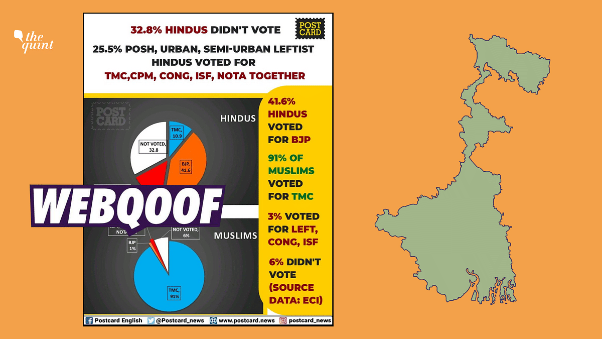 Postcard News Shares False Graphic on Religion of Voters in WB