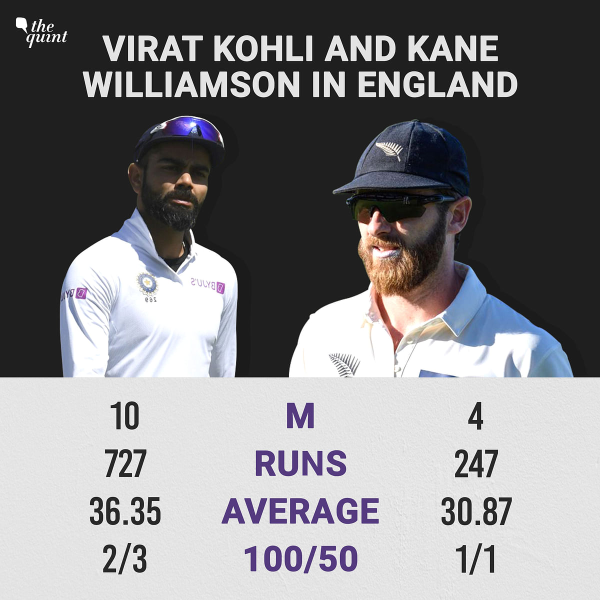 Comparing Virat Kohli and Kane Williamson's WTC Campaigns