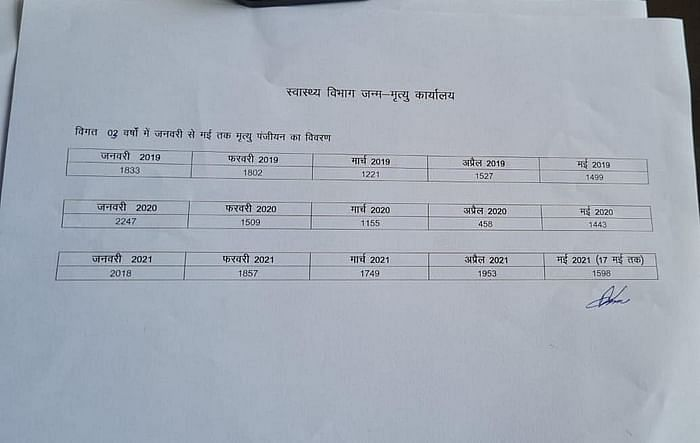 Death certificate issued by Health Department (Birth and Death Office), Kanpur Municipal Corporation.