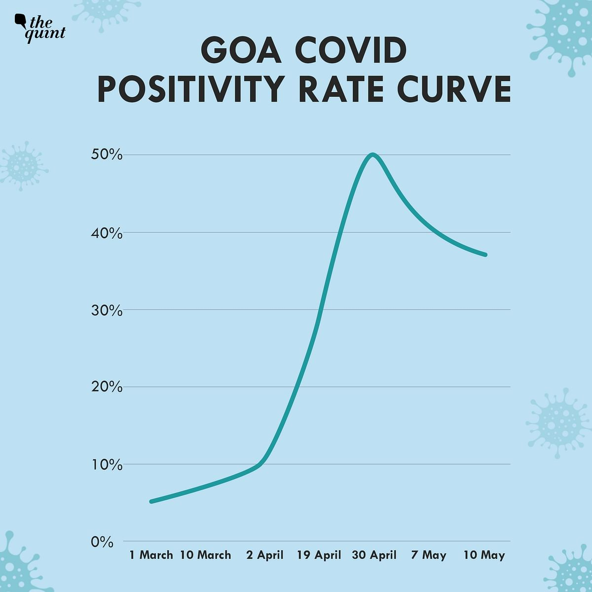 How  Goa's COVID Positivity Rate Shot to the Highest in India