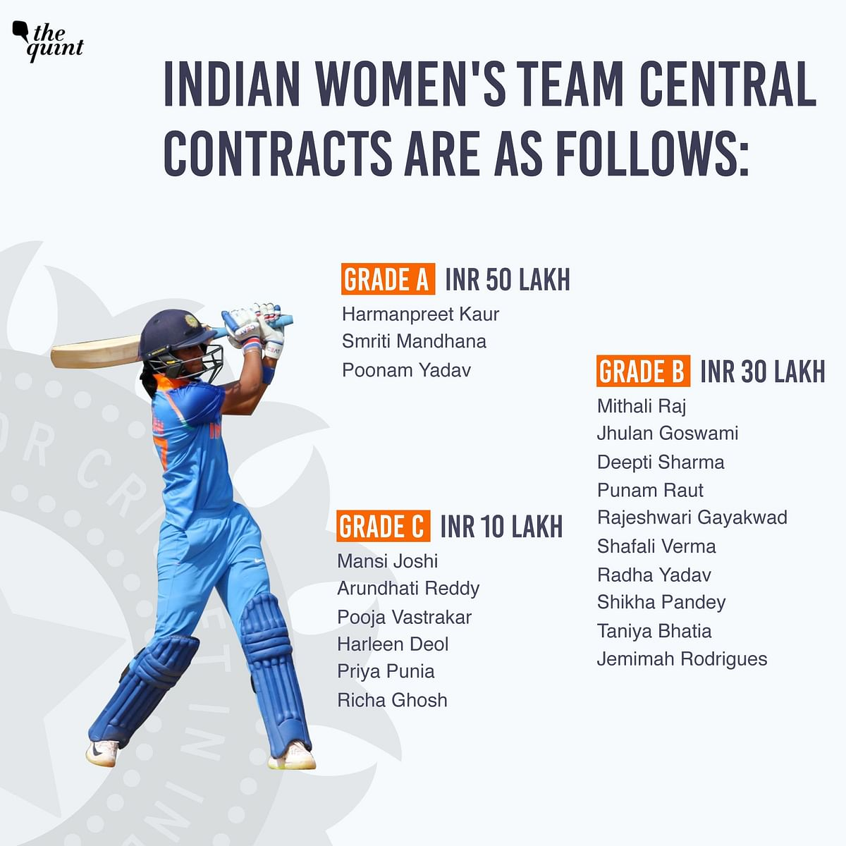 Shafali Verma's promotion was the highlight of India's fresh contracts.