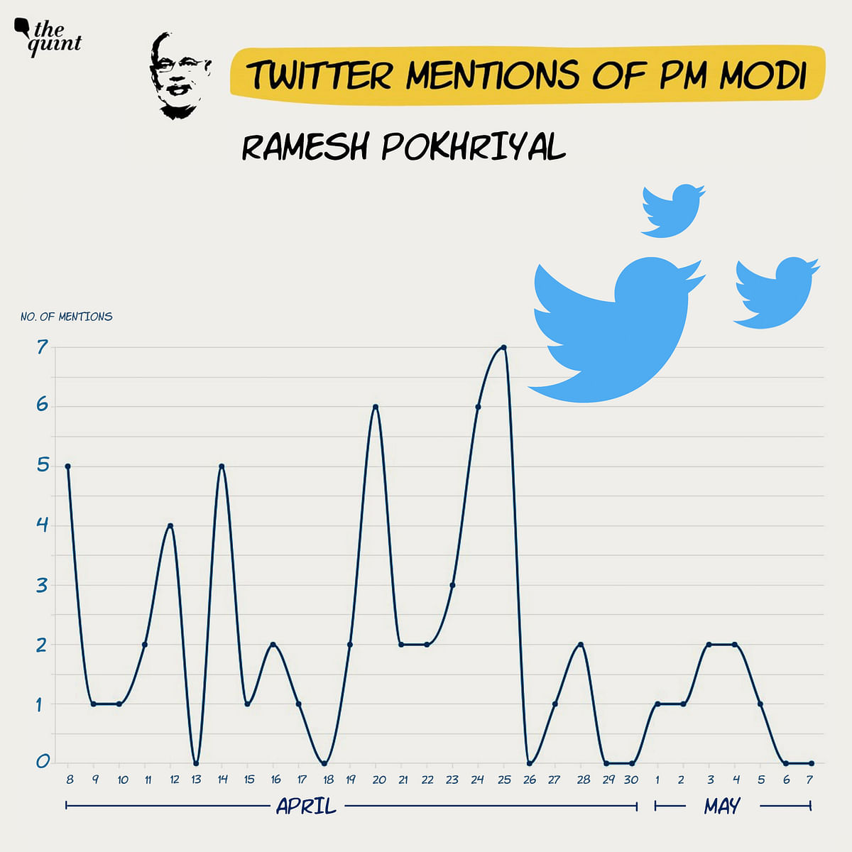 COVID Crisis: Is PM Modi Opting for Less Visibility on Twitter?