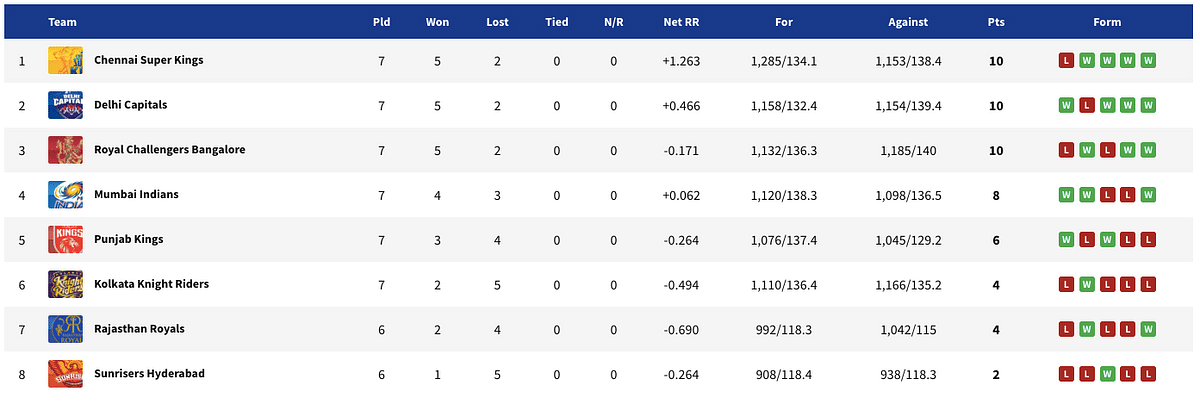 Despite Defeat to Mumbai, CSK Stay On Top of IPL Standings