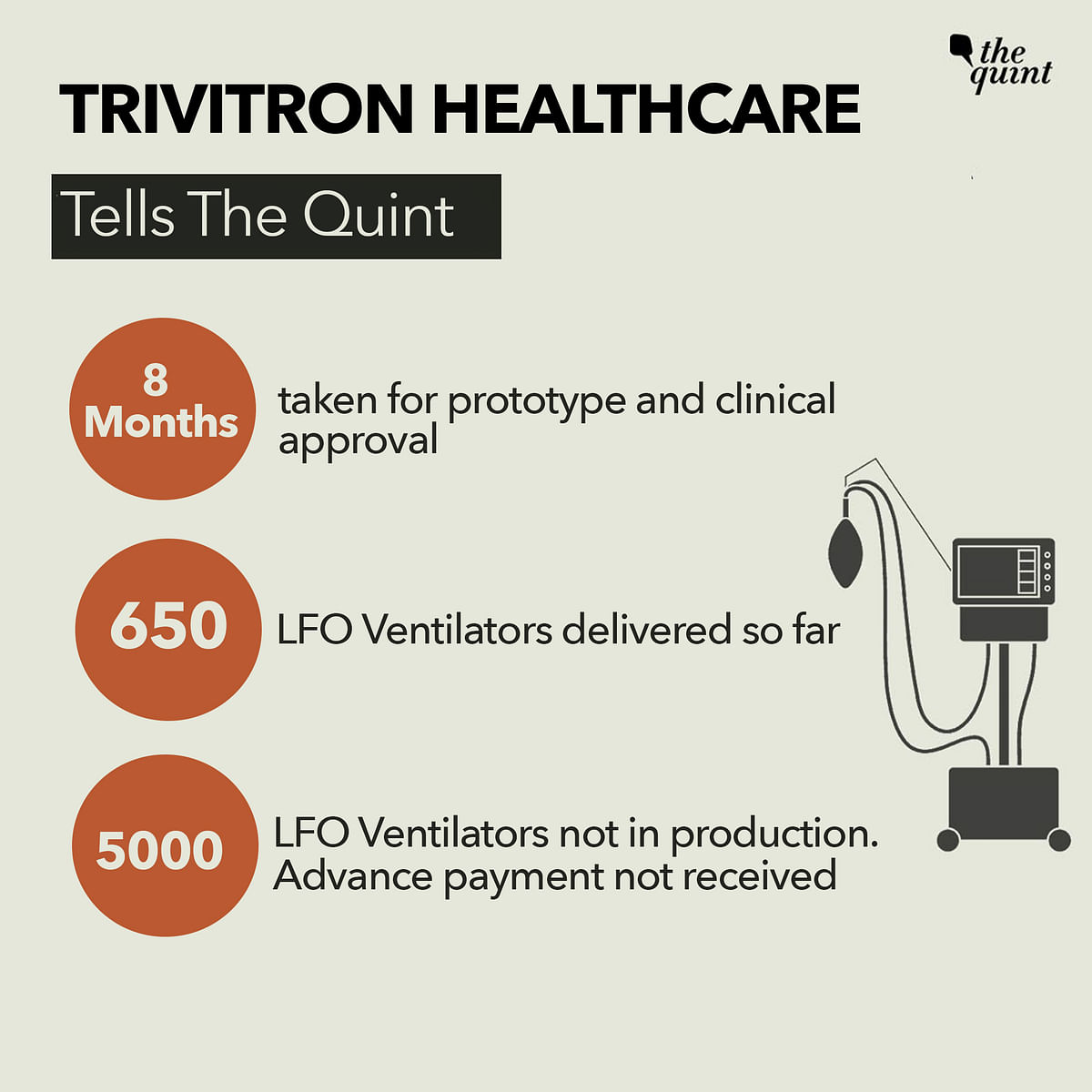 No Payment, Lives Lost: 6,300 'PM CARES' Ventilators Not Delivered