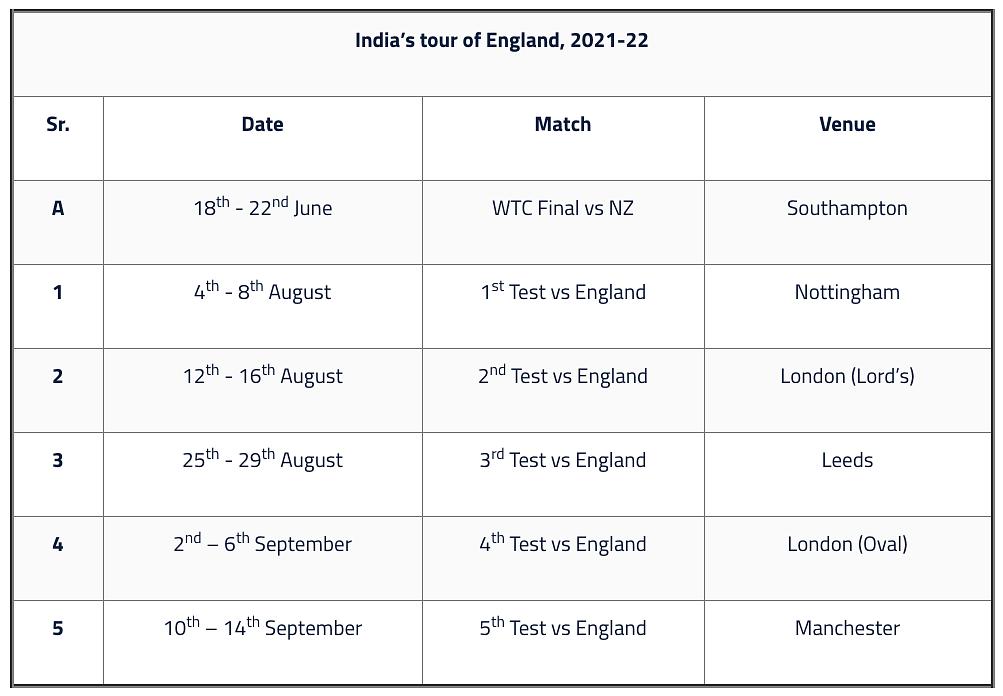 Kuldeep Dropped, Jadeja Back: Indian Test Squad For England Tour