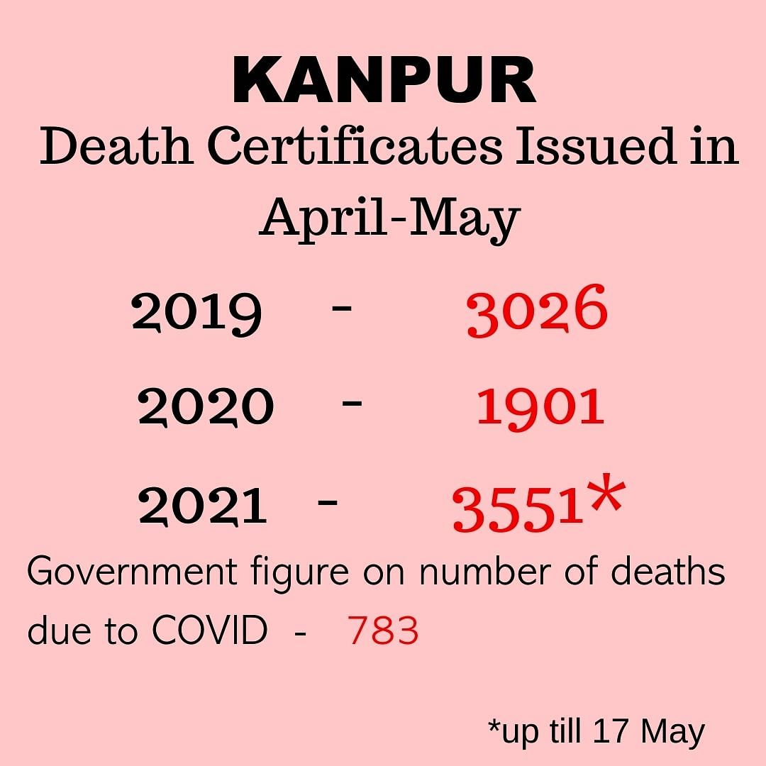 How Many Are Really Dying in UP? The Curious Case of Two Cities