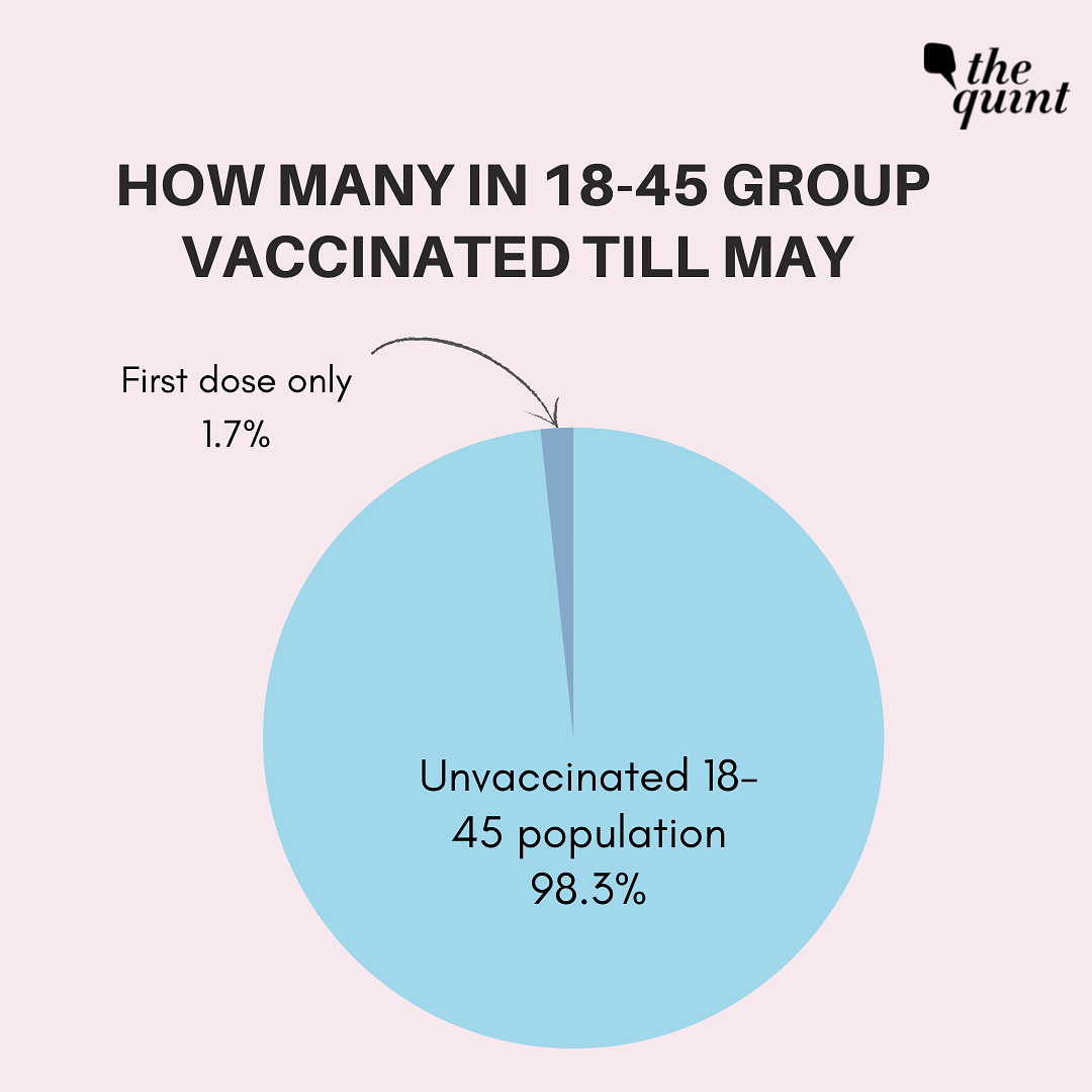 A Month Since Phase 3 Rollout, How Many in 18-44 Group Got Shots?