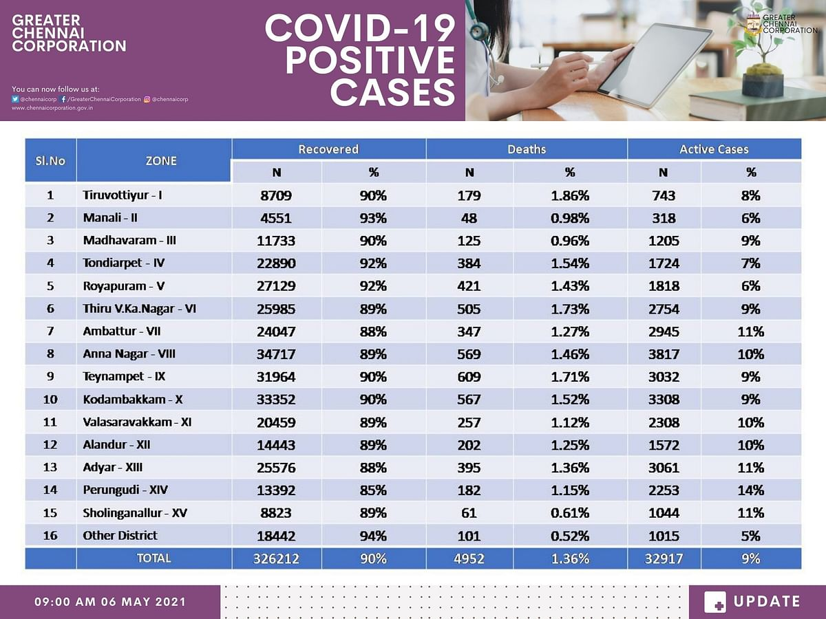 Data showing COVID-19 cases, recoveries, deaths and active cases in Chennai.
