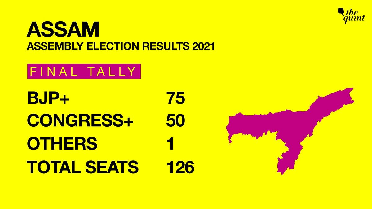 The BJP and its alliance partners won 75 out of the 126 seats.