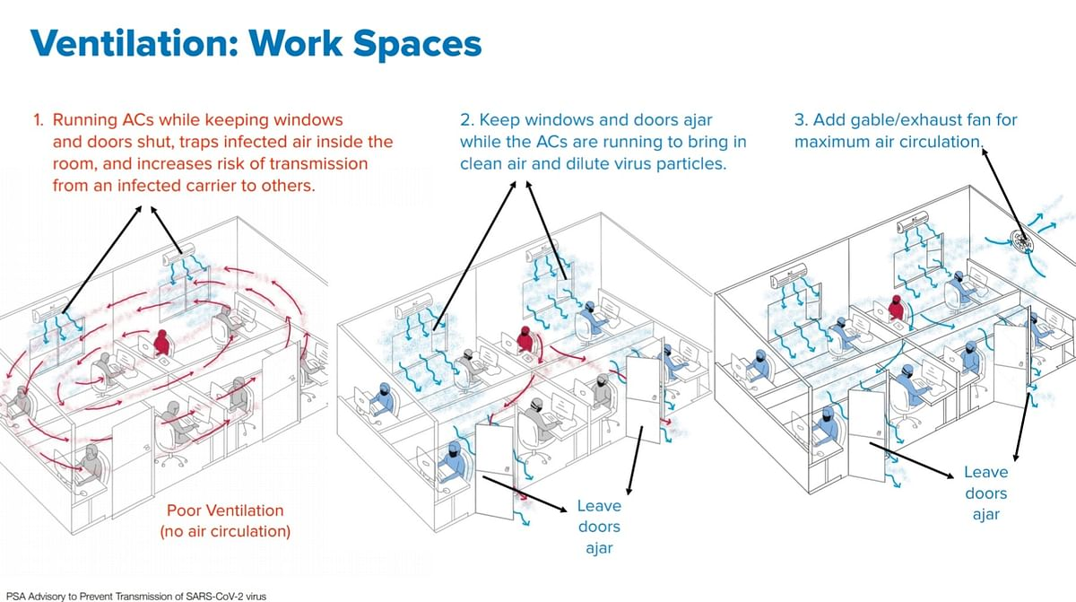 Good ventilation in the workplace.