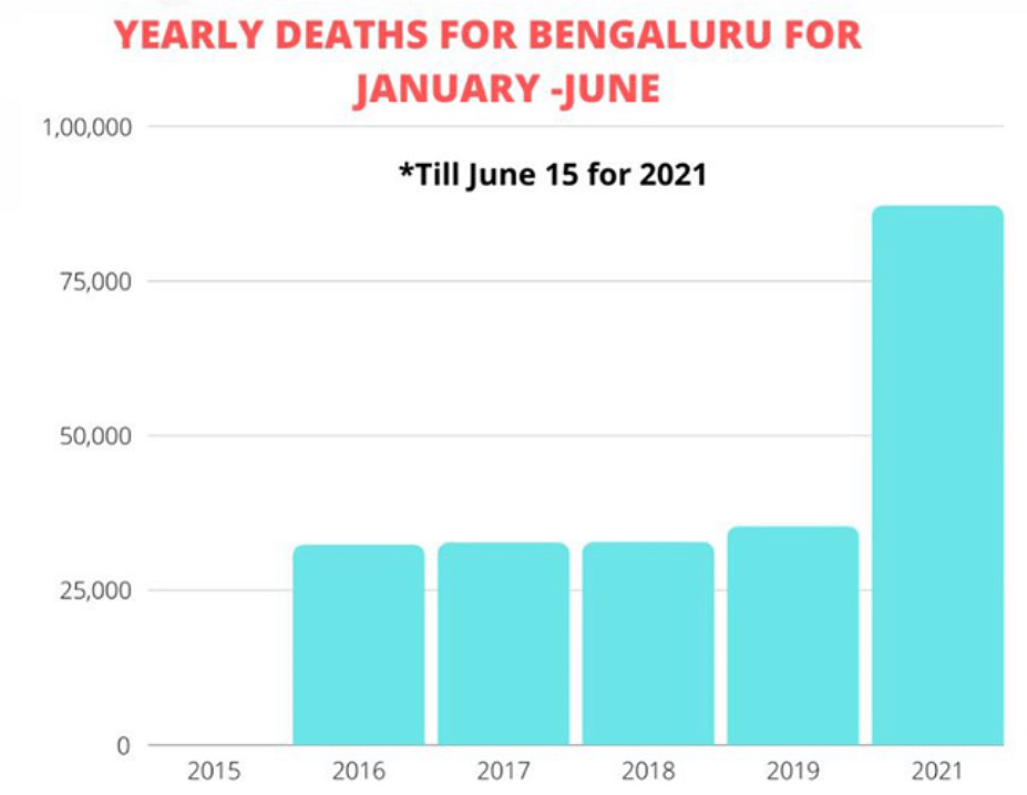 Yearly deaths in Bengaluru between January and June.