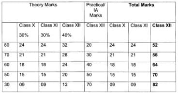 CBSE Marking Formula: How Are Class 12 Results Calculated? Can I Take A Re-Test?