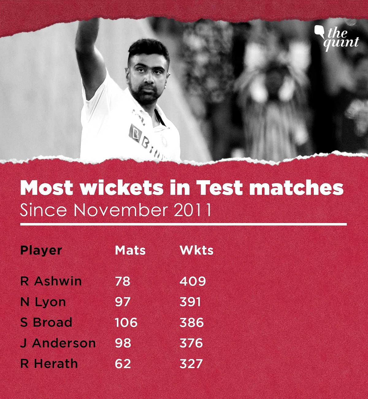 In Stats: Ashwin Among India's Greatest? Most Definitely, Yes