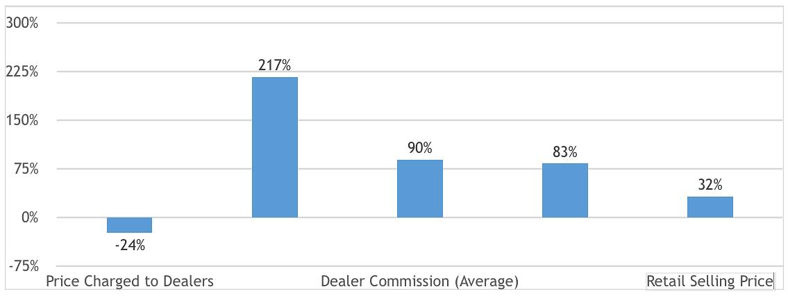Is Modi Govt 'Using' Petrol-Diesel Hike to Boost Its Revenue?