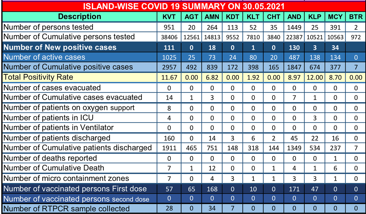 As of 30 May 2021, there are 7,928 COVID cases and 32 deaths in the Union Territory.