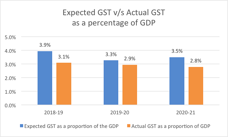 """<div class=""""paragraphs""""><p>Source: Author calculations on data from the Centre for Monitoring Indian Economy and Controller General of Accounts.</p></div>"""