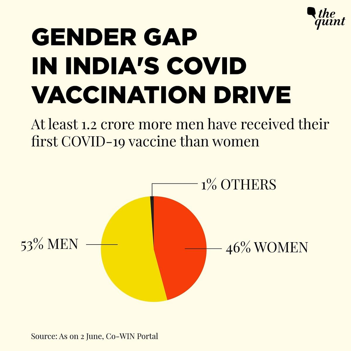More Men Than Women in India Are Getting COVID Vaccine, But Why?