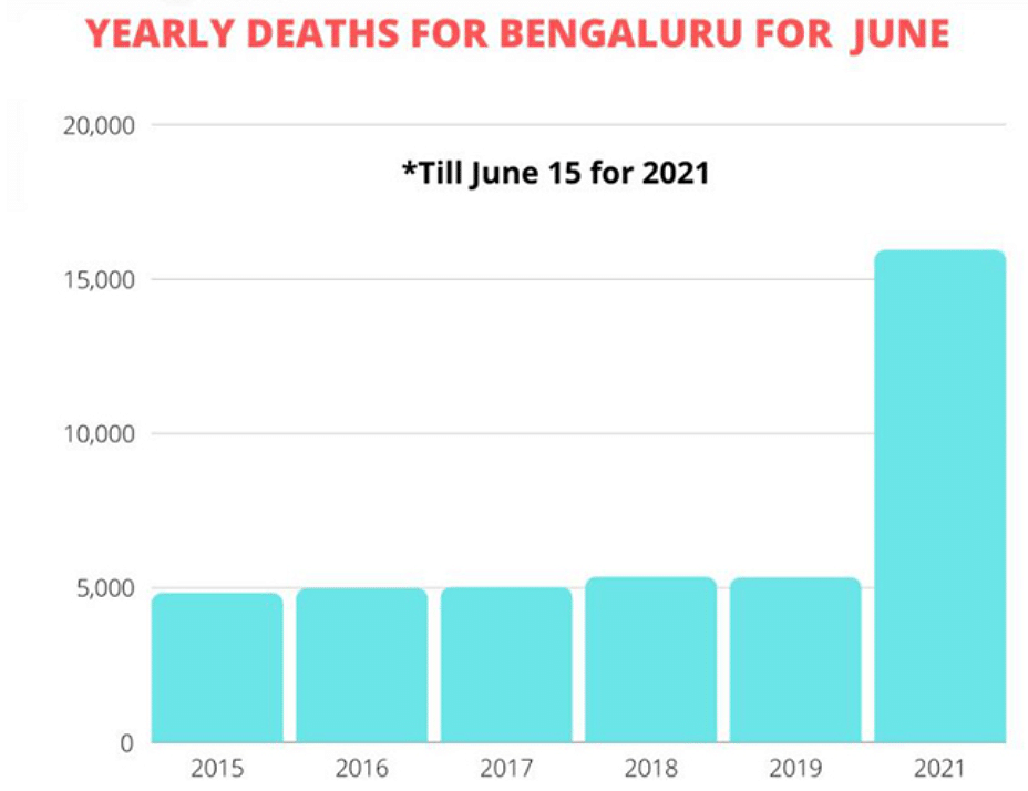 Yearly deaths in Bengaluru during the month of June.