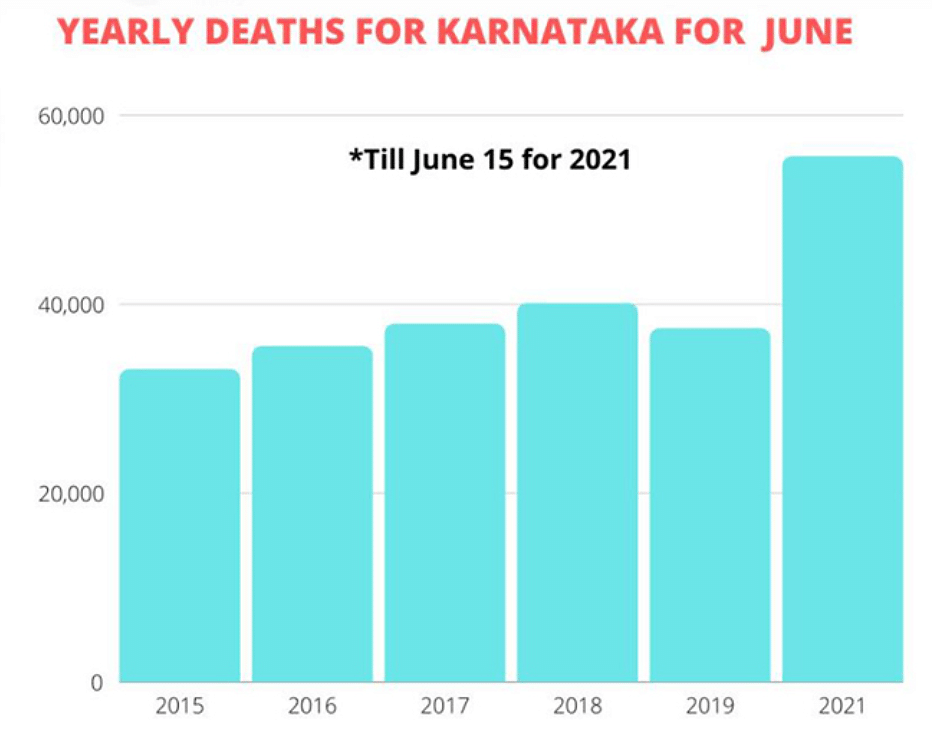 Yearly Deaths in Karnataka during the month of June from 2015 to 2021.