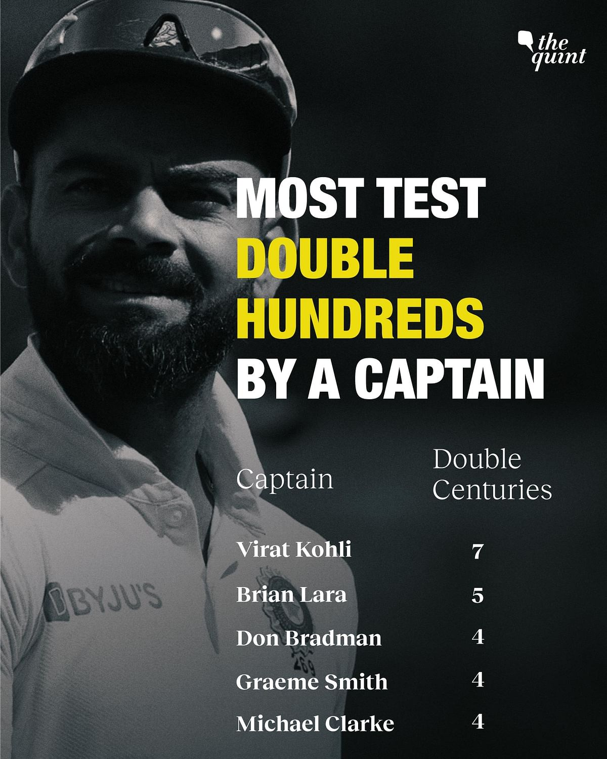 Virat's Biggest Test Records, On 10th Anniversary of Test Debut