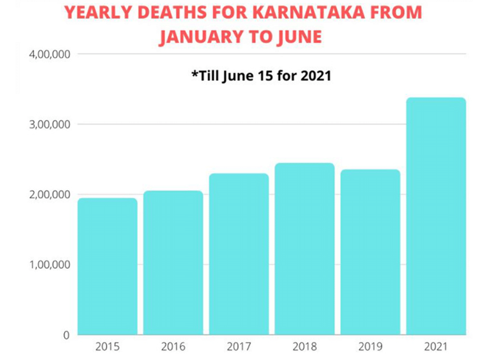 Yearly Deaths in Karnataka from 2015-2021.
