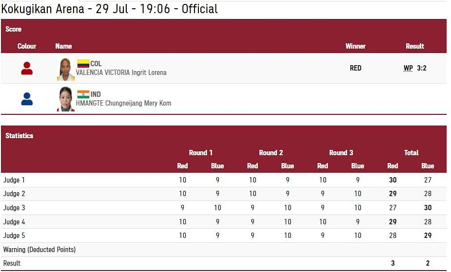 Day 6, Tokyo Olympics: Mary Kom Loses in Rd of 16; Sajan 2nd in Heat 2