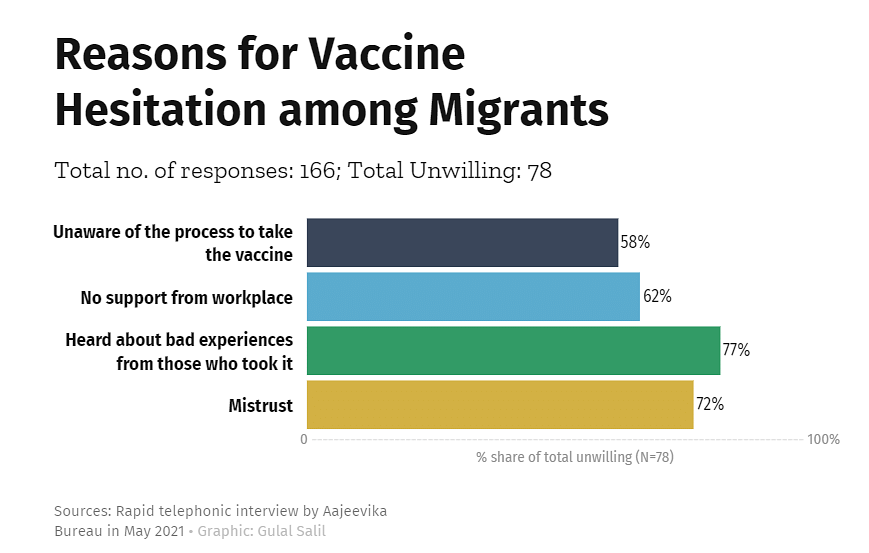 """<div class=""""paragraphs""""><p>Data of Reasons for Vaccine Hesitation among Migrants.</p></div>"""