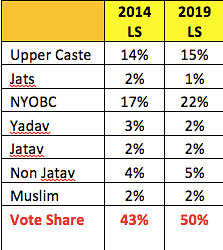 """<div class=""""paragraphs""""><p>Breakup of vote share of BJP</p></div>"""