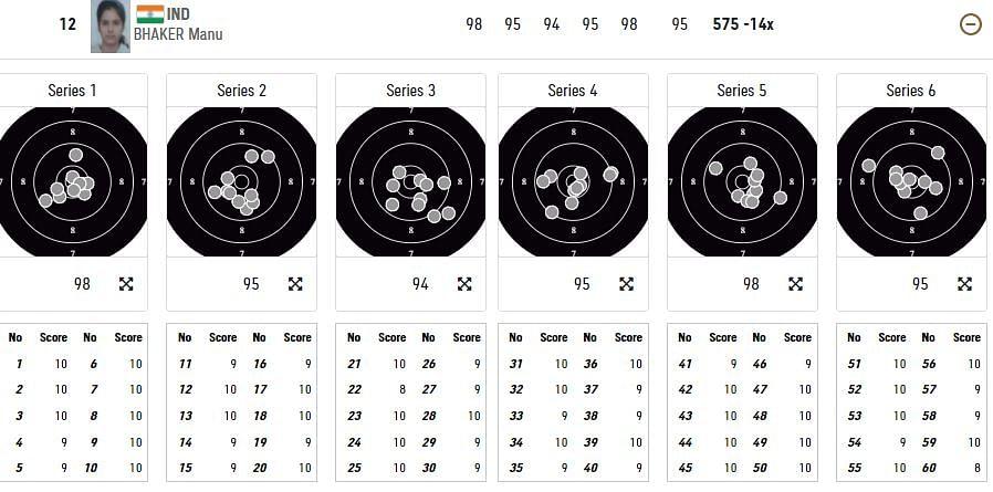 "<div class=""paragraphs""><p>Manu Bhaker's qualification round at 2020 Tokyo Olympics&nbsp;</p></div>"