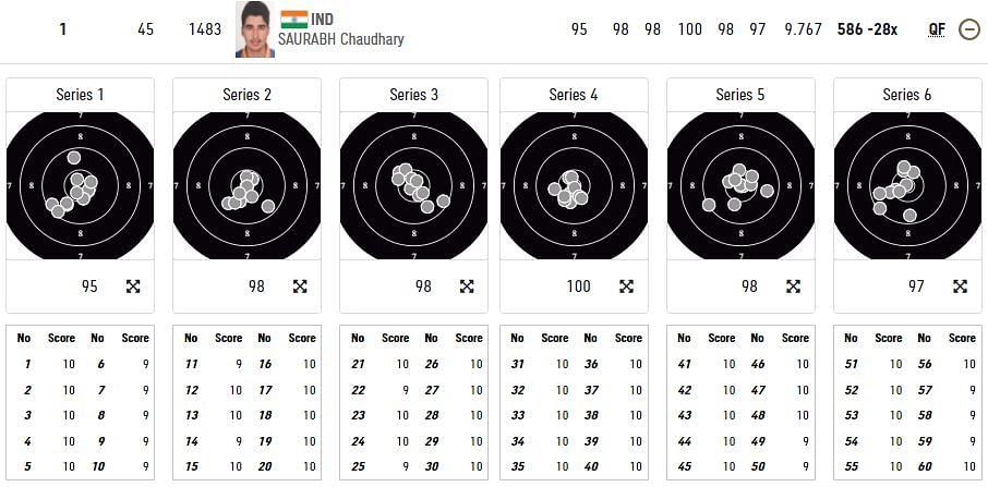 Tokyo Olympics: In-form Saurabh Tops 10m Air Pistol Qualifying; Abhishek Falters