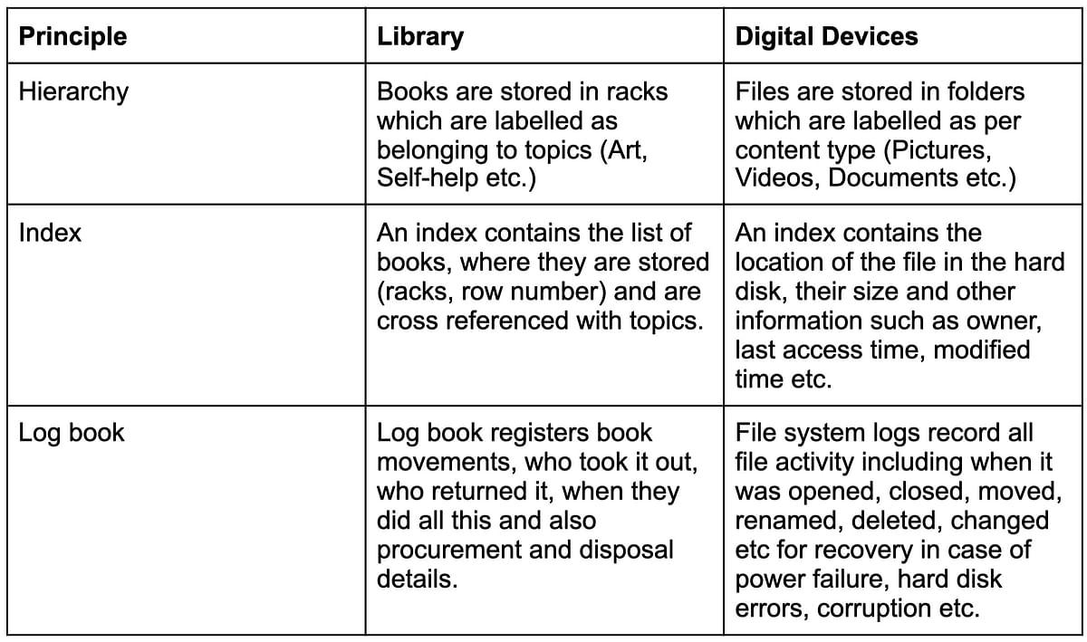 "<div class=""paragraphs""><p>Storage of files explained.</p></div>"