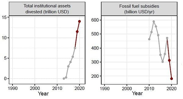 """<div class=""""paragraphs""""><p>The graph on the left shows an increase in fossil fuel divestment by 1,117 organisations based on data from 350.org, and the graph on the right shows a decrease in subsidies for fossil fuels based on the International Energy Agency subsidies database. The red lines show changes since our original publication in 2019.</p></div>"""