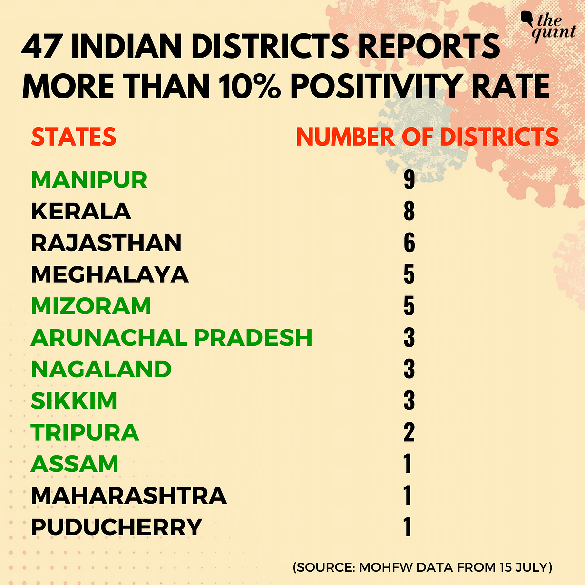 Why COVID-19 Cases, Positivity Rate in Northeast States Are Still High