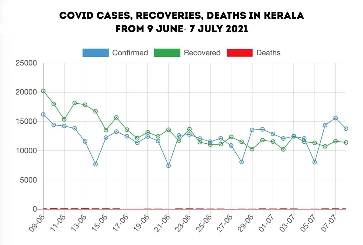"""<div class=""""paragraphs""""><p>Data showing number of COVID cases, recoveries and deaths in Kerala from 9 June- 7 July 2021.</p></div>"""