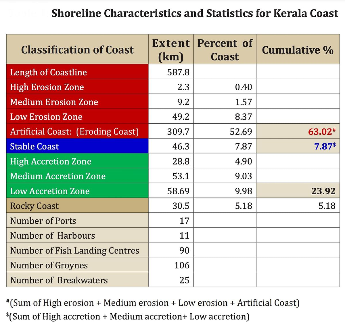 """<div class=""""paragraphs""""><p>The table shows the erosion and accretion zones along the Kerala coastline.</p></div>"""