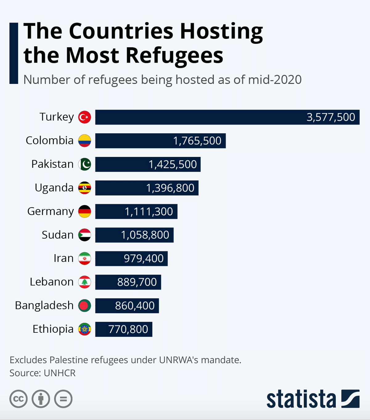 """<div class=""""paragraphs""""><p>Turkey hosts the largest number of refugees in the world.</p></div>"""
