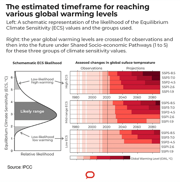 Earth to Reach 1.5℃ Limit Around 2030: Why Limiting Global Warming Matters Most