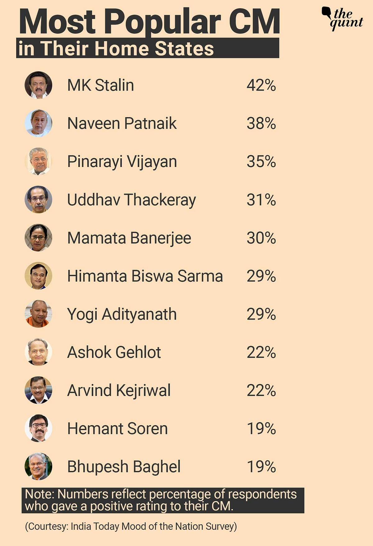 """<div class=""""paragraphs""""><p>Yogi Adityanath popularity in his home state is below many other CMs.</p></div>"""